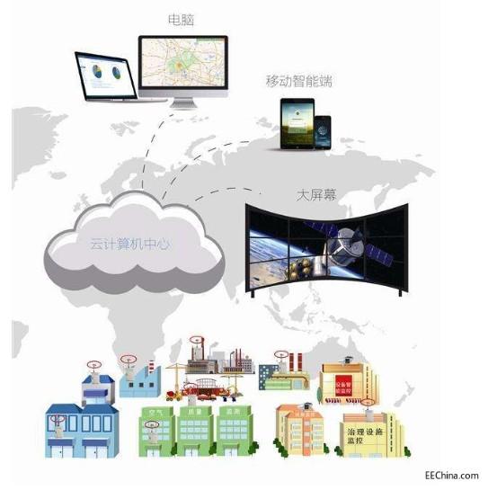 LED网格化环境监测仪介绍