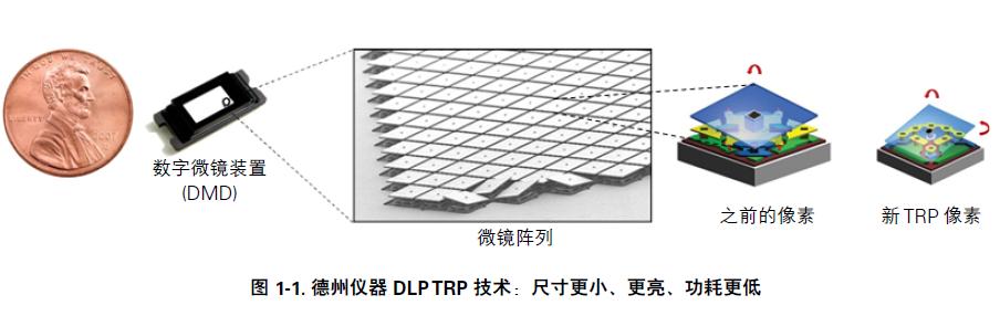 DLP Pico技术是什么?什么是近眼显示?以及为什么要选择DLP技术?
