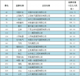中国500最具价值品牌有哪些制造企业?