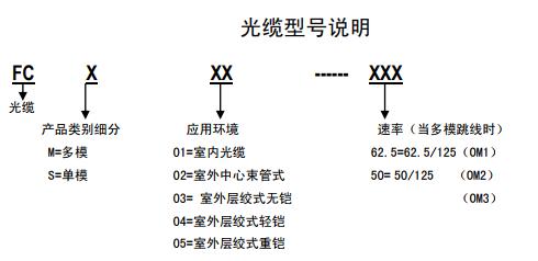 关于光缆及其型号的选取之浅析
