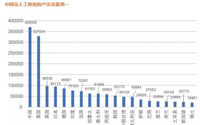 中国AI发展报告2018:中国AI专利全球第一 AI领域投资占据全球60%