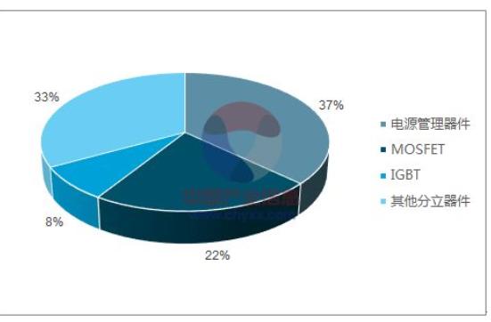 功率半导体元件的主要用途是什么?功率半导体市场分析