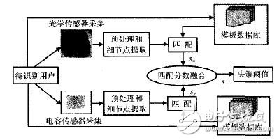 指纹传感器的工作原理是什么?有什么方法可以提高匹配性能?