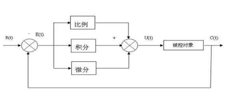 PID控制器比例、积分、微分有什么控制规律?及应该在哪些场合使用