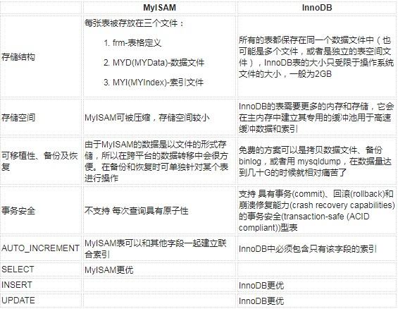 MySQL存储引擎中MyISAM与InnoDB优劣势比较分析