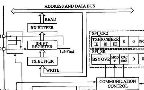 关于SPI接口基本功能与模式介绍