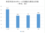 欧菲科技对外投资并参股公司的数额已经高达12家