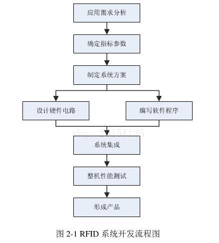 基于R2000的高性能多天线结构读写器方案设计