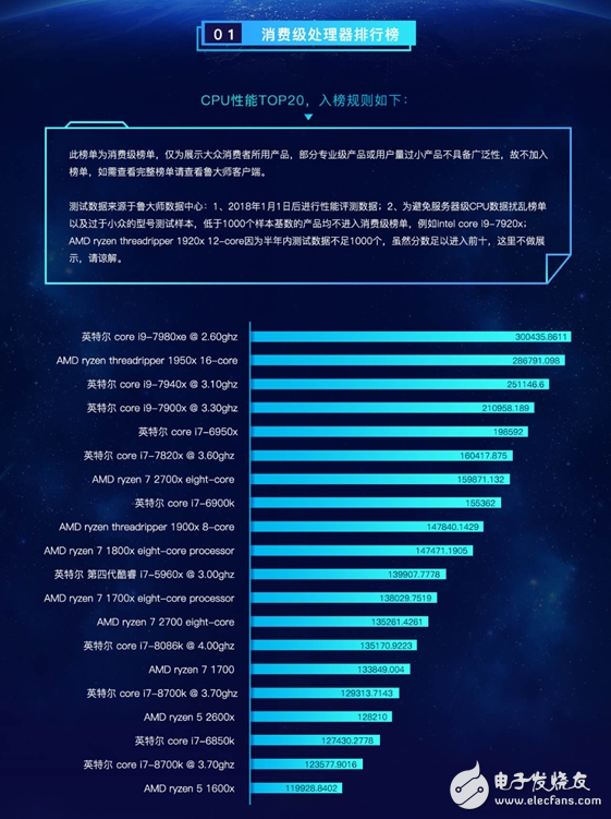鲁大师公布上半年PC硬件排行榜,Intel成最大赢家