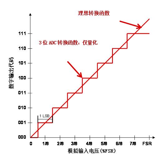 """通过""""楼梯""""讲解模数转换器的非线性度"""