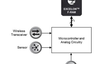 工业控制中可编程逻辑控制器模块设计方案