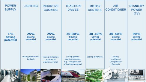 采用优化微控制器的先进功率设计有什么优点?