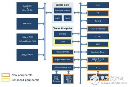 此外,xc83x(图4)集成了一个增强型矢量计算机(mdu和cordic),提供全