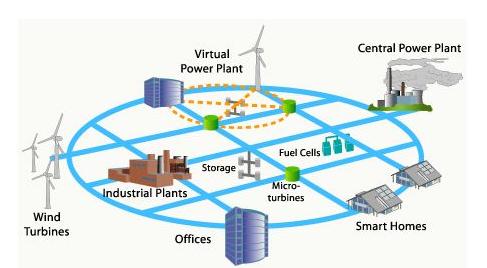 国家电网开展智能电网发展战略实践研究,勾勒中长期发展蓝图
