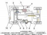 ESP电子稳定系统的工作原理是什么?有哪些结构?