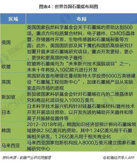 全球石墨烯产业发展现状分析_世界各国踊跃布局石墨烯产业