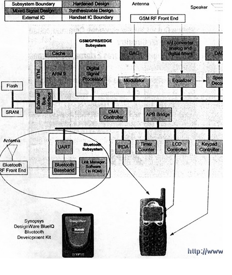 SoC设计是由几个高度复杂分系统组成的