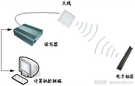 以DSP技术为基础的RFID读写器设计方案浅析