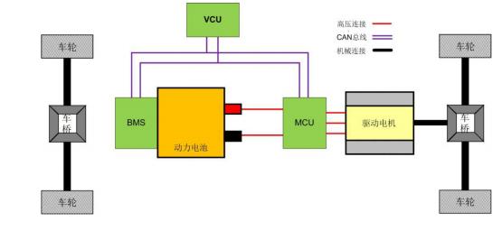 整车控制器VCU简介系统输入与输出及用于VCU的控制器型号详细资料概述