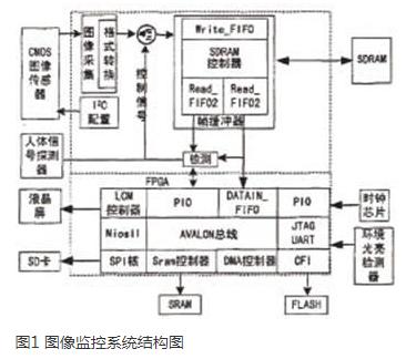 以FPGA为基础的嵌入式图像监控系统的设计方案详...
