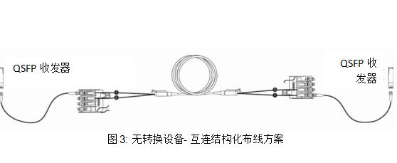 基于12芯光纤的连接器线路详解