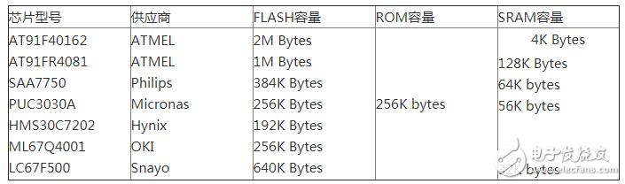 32位RISC CPU ARM芯片有哪些应用?应该怎样选型?