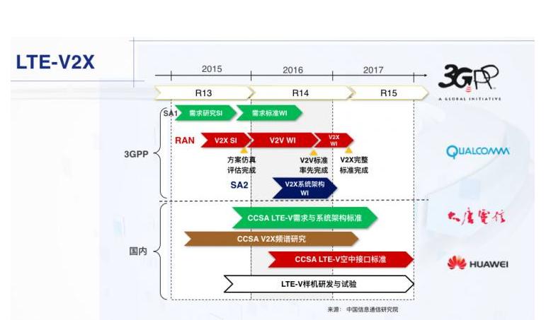 华为与奥迪合作,助力推进V2X车联网标准的制定