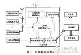 怎样设计一个基于EDA技术的无线抢答系统?
