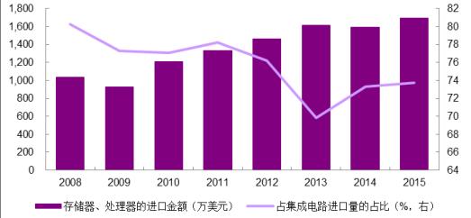 中国芯片技术现状分析_中国芯片发展趋势