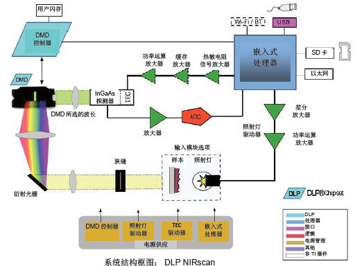 DLP 0.45 WXGA 近红外芯片组的详细资料概述