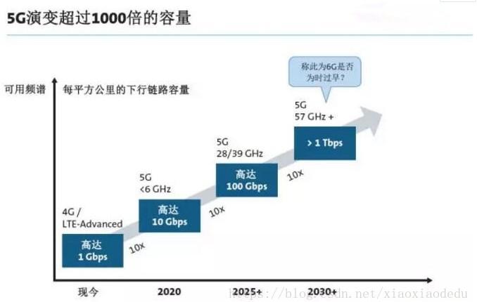 5G网络技术完全成熟之时,将会拥有更快、更低和更大的容量的特点