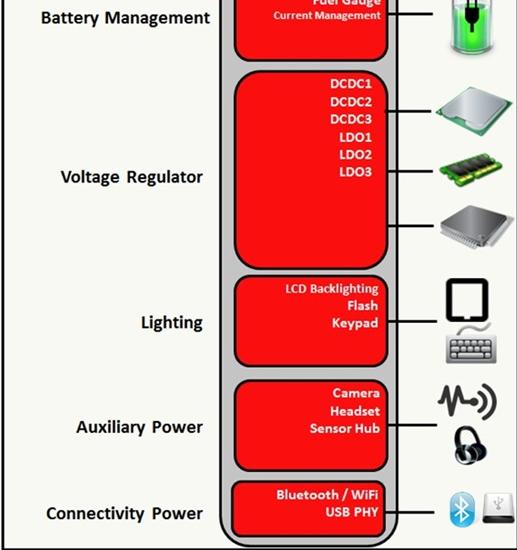 设计一款器件让你的多轨电源更加简化