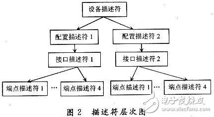在该设备中,这些描述符的层次结构如图2所示.