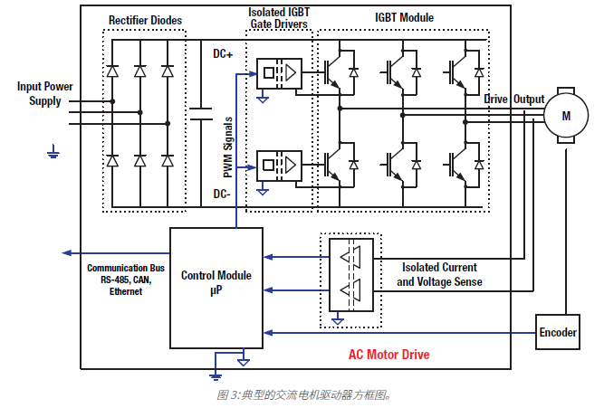 IEC 61800-5-1安全标准是什么?选择合适的电机驱动应用隔离解决方案