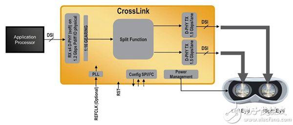 Lattice Semiconductor CrosslLink MIPI DSI 显示器示意图
