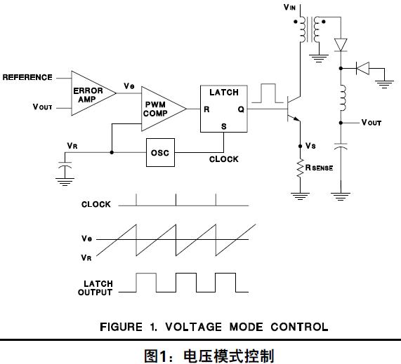 开关电源拓扑结构电压模式与电流模式有什么区别?详细资料概述