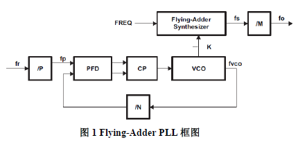 基于DM816x,C6A816x和AM389x系列SOC的最小系统配置的详细资料概述