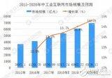 我国工业互联网市场预计2020年将高达7000亿元