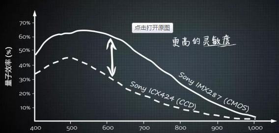 CCD和CMOS傳感器:論兩大最常見圖像傳感器的異同