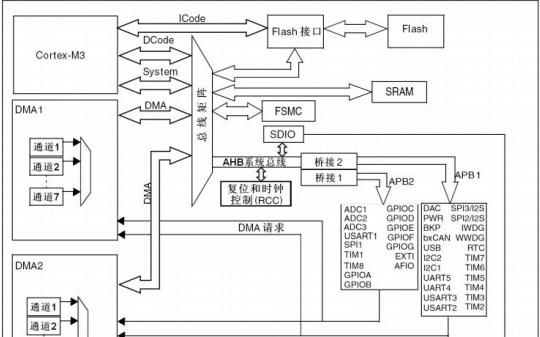 如何能快速入门STM32单片机,STM32单片机入门详细资料概述