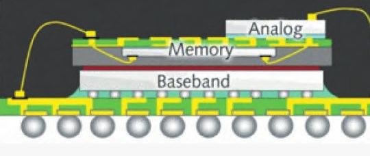 SIP封装是什么,SIP封装技术前景介绍