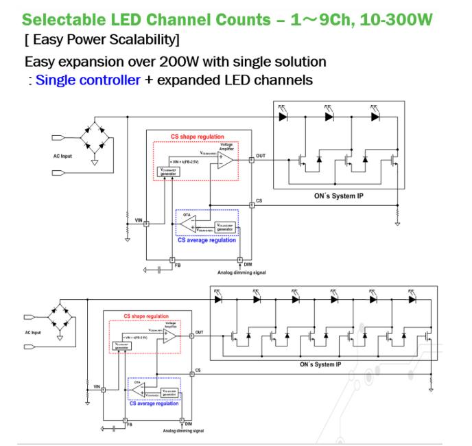 如何推动LED更易于采用