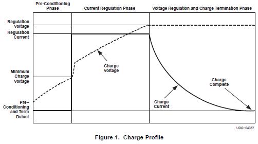 单片机电荷与系统功率路径管理集成电路的详细资料概述