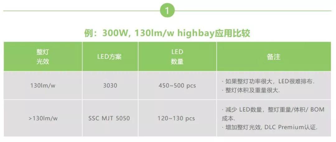 首尔半导体MJT 5050产品特征及优势