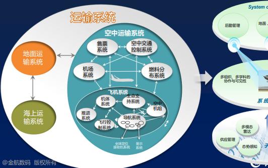 基于模型的系统工程有什么流程和方法?