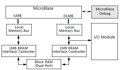microblaze IP核使用说明资料合集免费下载