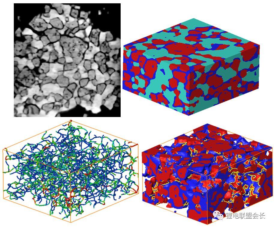 图12 3.2 材料性能模拟 X-ray CT 的另外一个重要应用就是材料的性能模拟。和一些仿真方法不同,X-ray CT 拥有对材料结构高准确度的还原,这就能让研究者摆脱通过CAD 建模这样的传统路径,直接运用真实的材料结构进行建模仿真,更加具有代表性和说服力,也可以和材料的其他电化学性能结合在一起进行分析,从而达到优化结构,预测性能的目的。 以下简单举几个例子: 图13左侧是固体燃料电池阳极内部孔道结构的3D重构图,通过对它进行网格化,可以进行气体传质的模拟以及热学模拟,从而可以提取一些结构参数,比