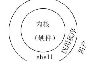 shell高级编程的详细资料概述免费下载