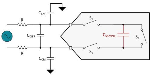 关于设计抗混叠滤波器容易忽视的三条建议