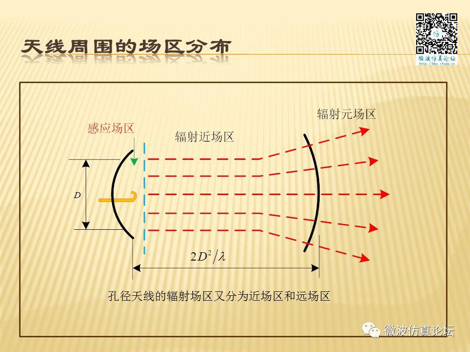天线测量方法及误差分析